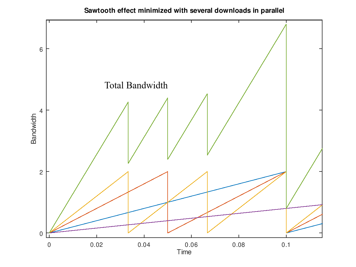 Sawtooth With Parallel Downloads